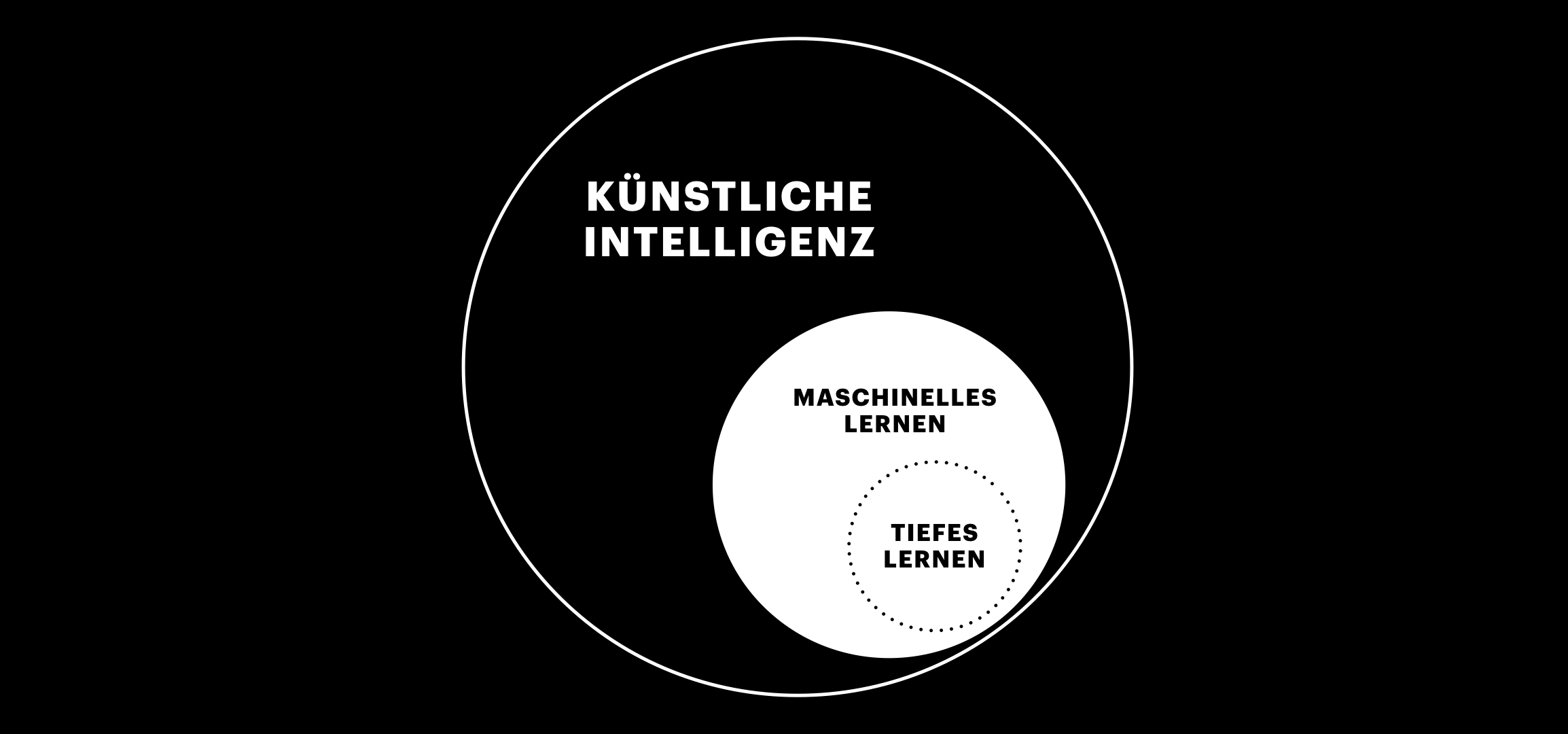 Unterschiede AI, Machine Learning und Deep-Learning